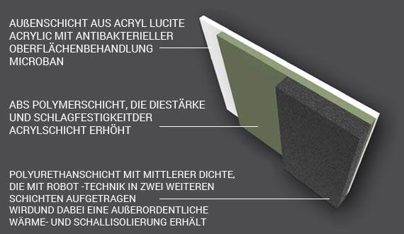 Whirlpools POLI-MAX™ Verstärkung