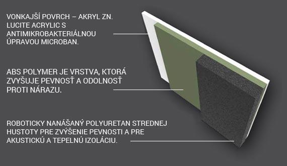 Výstuž vírivky POLI-MAX™
