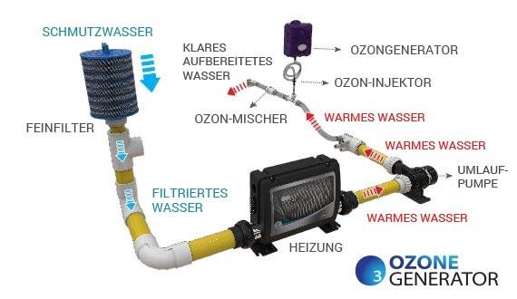Wasseraufbereitung mit Ozon