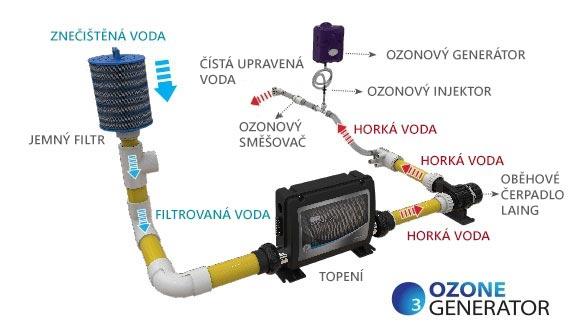 Dezinfekce vody ozonem